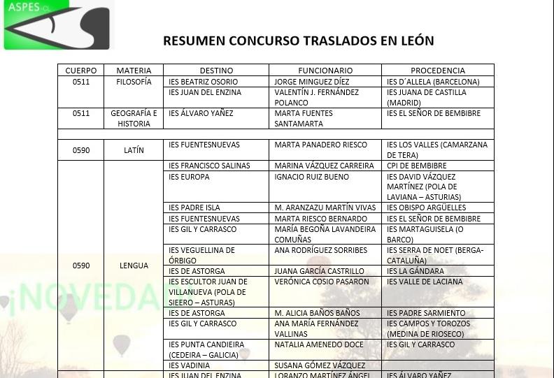 Resumen resoluci n provisional concurso traslados en le n for Concurso docentes exterior