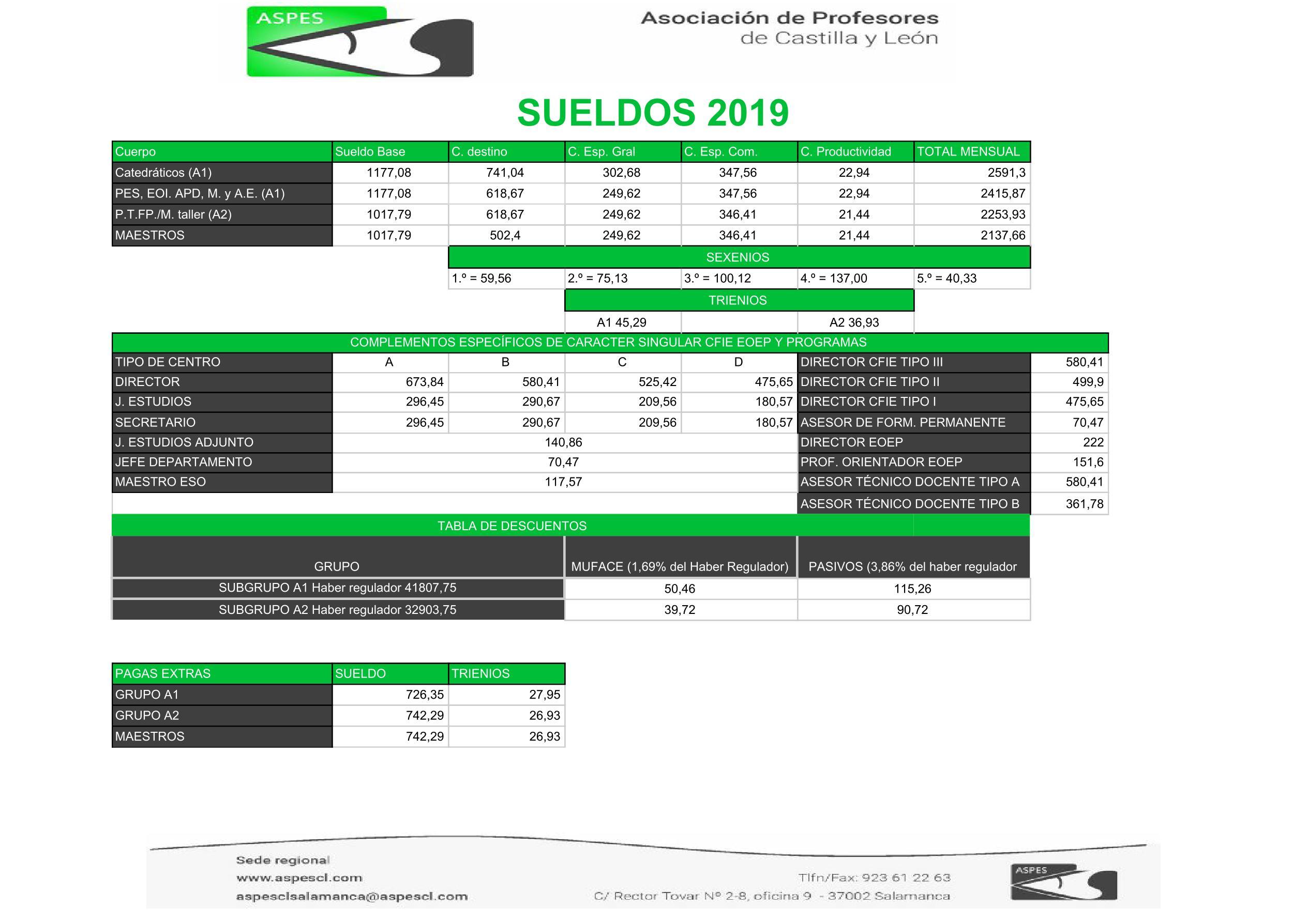 Calendario Educacyl.Retribuciones